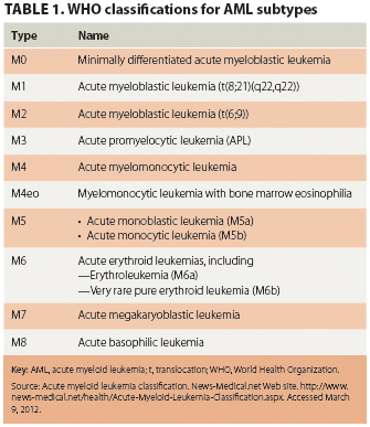 Leukemia: Understanding its types and treatments - Oncology Nurse