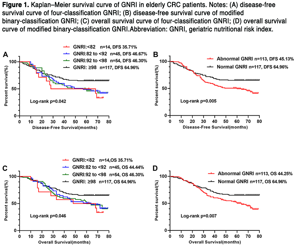The Value Of Geriatric Nutritional Risk Index In Evaluating Postoperative Complication Risk And Long Term Prognosis In Elderly Colorectal Cancer Patients Oncology Nurse Advisor
